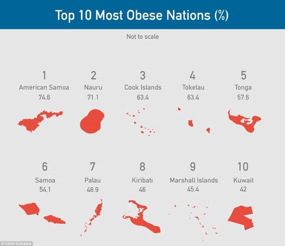 10 naciones mas obesas