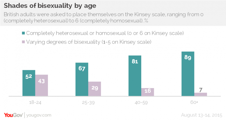 bisexuality-study