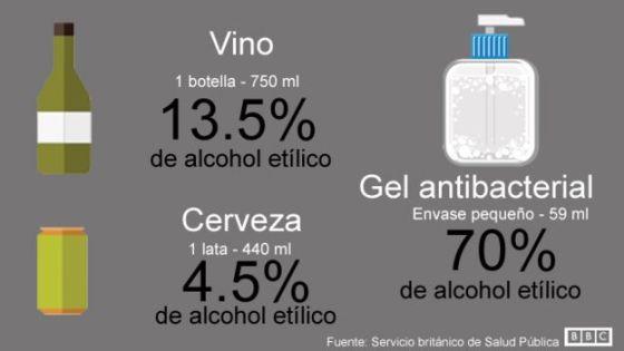 160301005330_grafico_grados_alcohol_antibacterial_640x360_bbc_nocredit